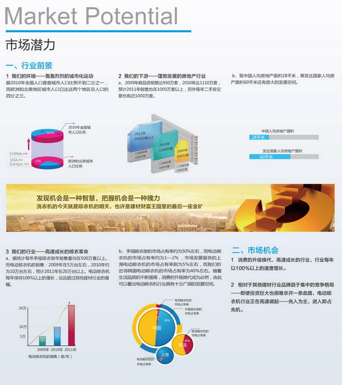 电动晾衣机市场潜力