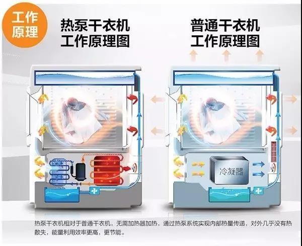 根据干衣原理的不同,热泵式最为节能(比冷凝式节能50%~70%)